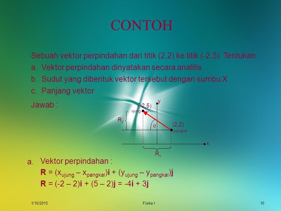 1/10/2015Fisika I9 PENULISAN VEKTOR SECARA ANALITIS Vektor R dinyatakan oleh : R = R x i + R y j + R z k Besar vektor R adalah : R RyRy RzRz RxRx Vekt