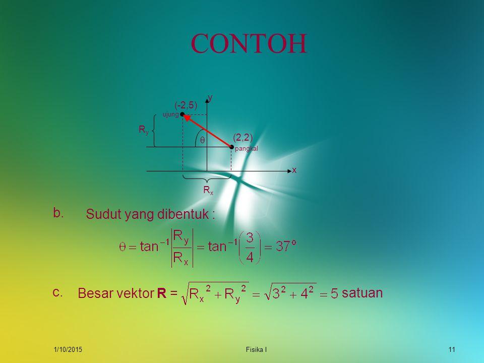 1/10/2015Fisika I10 CONTOH Sebuah vektor perpindahan dari titik (2,2) ke titik (-2,5). Tentukan : a.Vektor perpindahan dinyatakan secara analitis b.Su