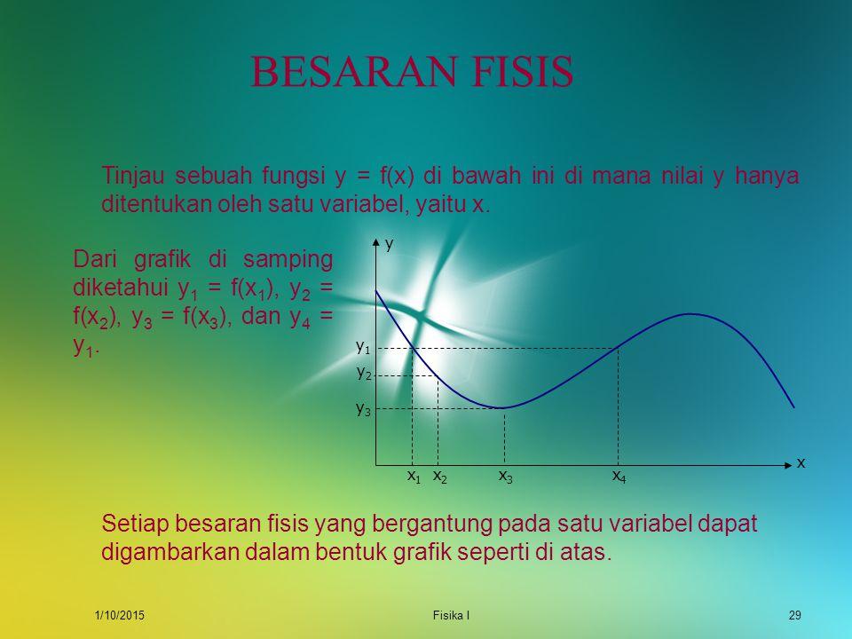 1/10/2015Fisika I28 BESARAN FISIS Setiap keadaan fisis dari materi selalu dinyatakan sebagai fungsi matematis dari besaran lain yang mempengaruhinya.