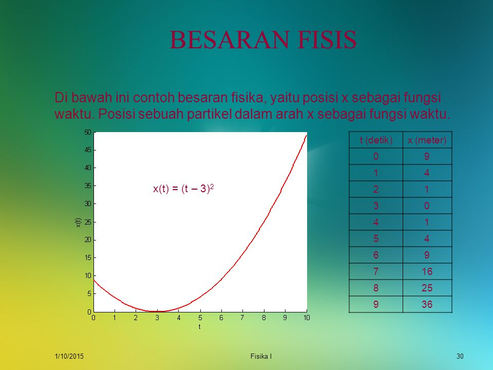1/10/2015Fisika I29 BESARAN FISIS Tinjau sebuah fungsi y = f(x) di bawah ini di mana nilai y hanya ditentukan oleh satu variabel, yaitu x. Dari grafik