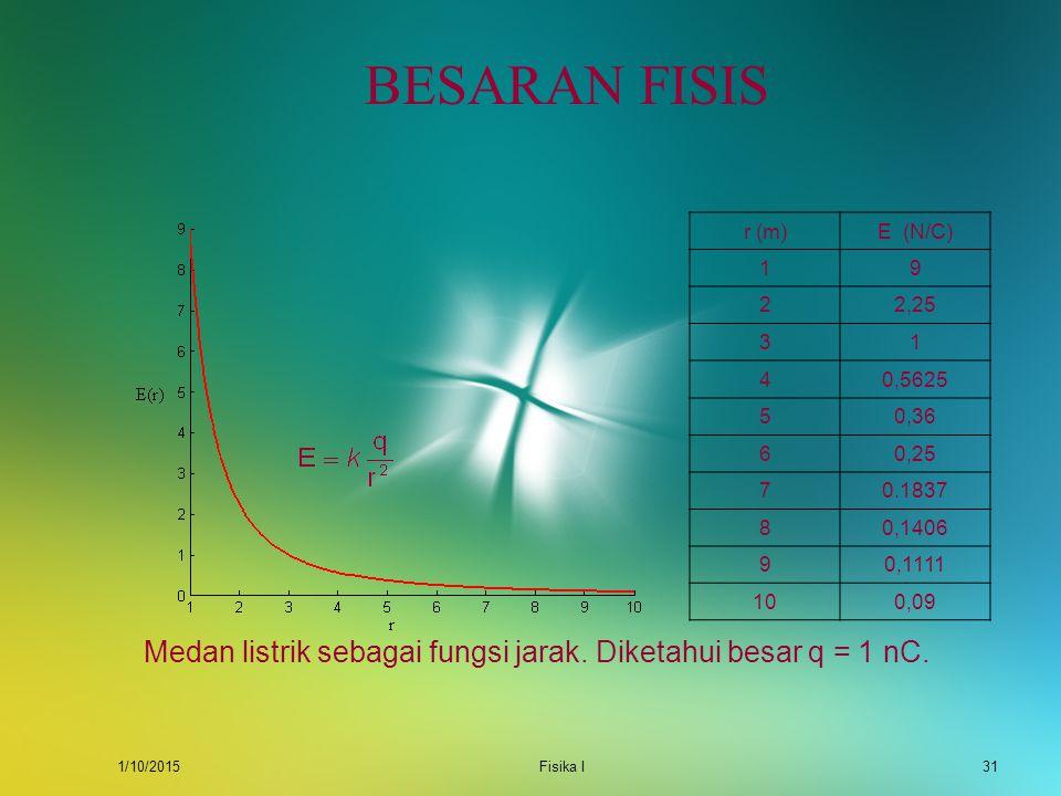1/10/2015Fisika I30 BESARAN FISIS Di bawah ini contoh besaran fisika, yaitu posisi x sebagai fungsi waktu. Posisi sebuah partikel dalam arah x sebagai