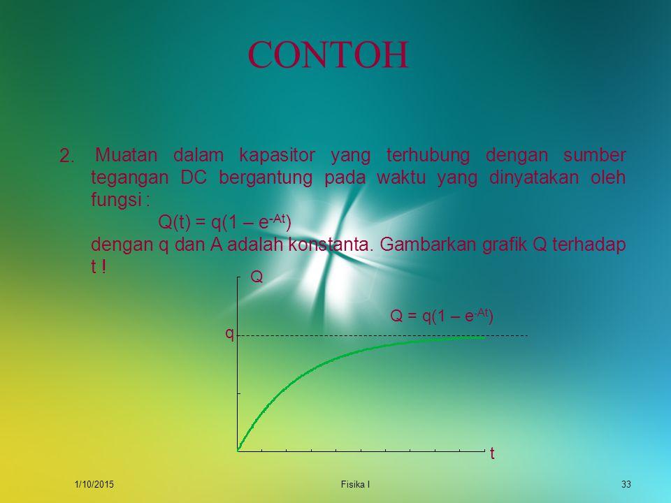 1/10/2015Fisika I32 CONTOH 1.Sebuah benda yang dihubungkan pada pegas mengalami gaya pegas dinyatakan sebagai F = kx dengan k adalah konstanta pegas d