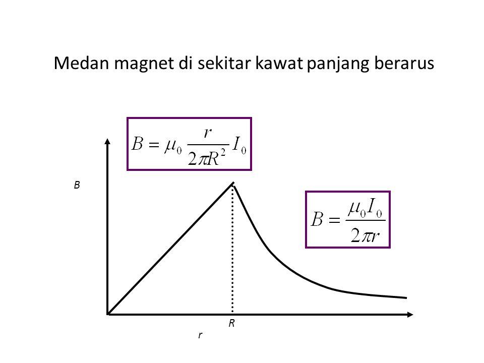 Medan magnet di dalam kawat berarus I 0 A r