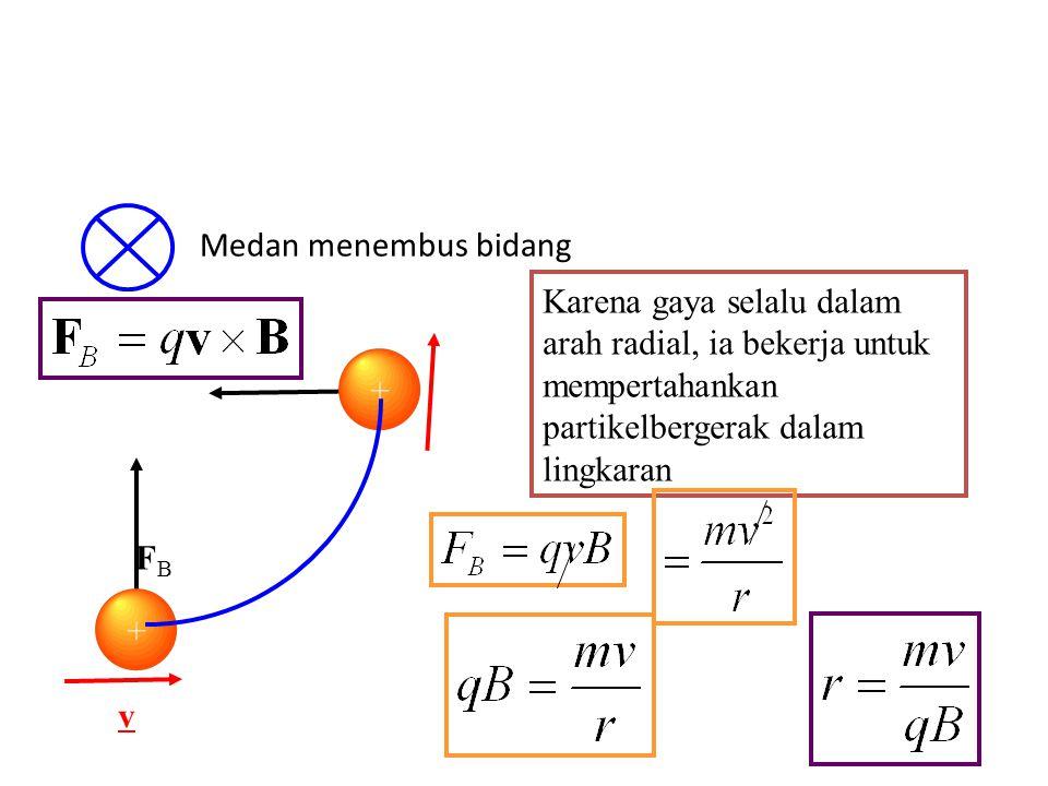 Partikel bermuatan dalam medan magnetik serba sama Medan menembus bidang + v v FBFB + + ++ + + Perhatikan laju tidak berubah tetapi arah berubah Force
