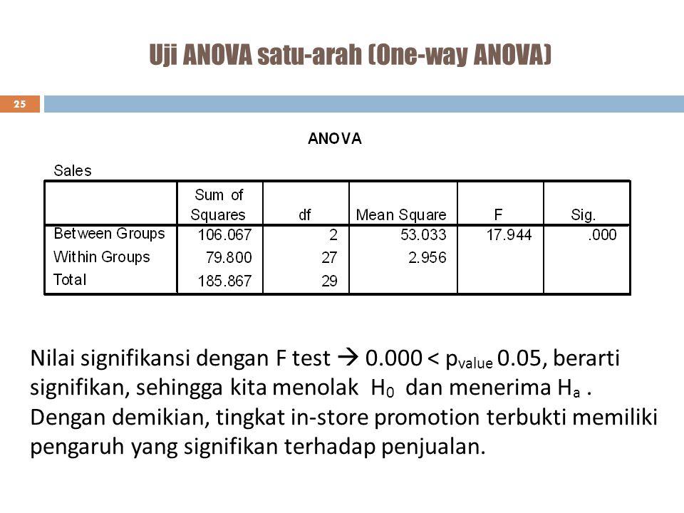 Uji ANOVA satu-arah (One-way ANOVA) 25 Nilai signifikansi dengan F test  0.000 < p value 0.05, berarti signifikan, sehingga kita menolak H 0 dan mene