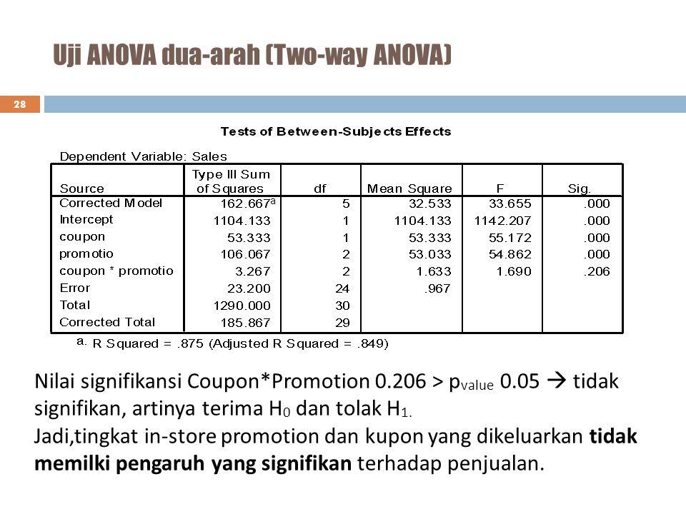 Uji ANOVA dua-arah (Two-way ANOVA) 28 Nilai signifikansi Coupon*Promotion 0.206 > p value 0.05  tidak signifikan, artinya terima H 0 dan tolak H 1. J