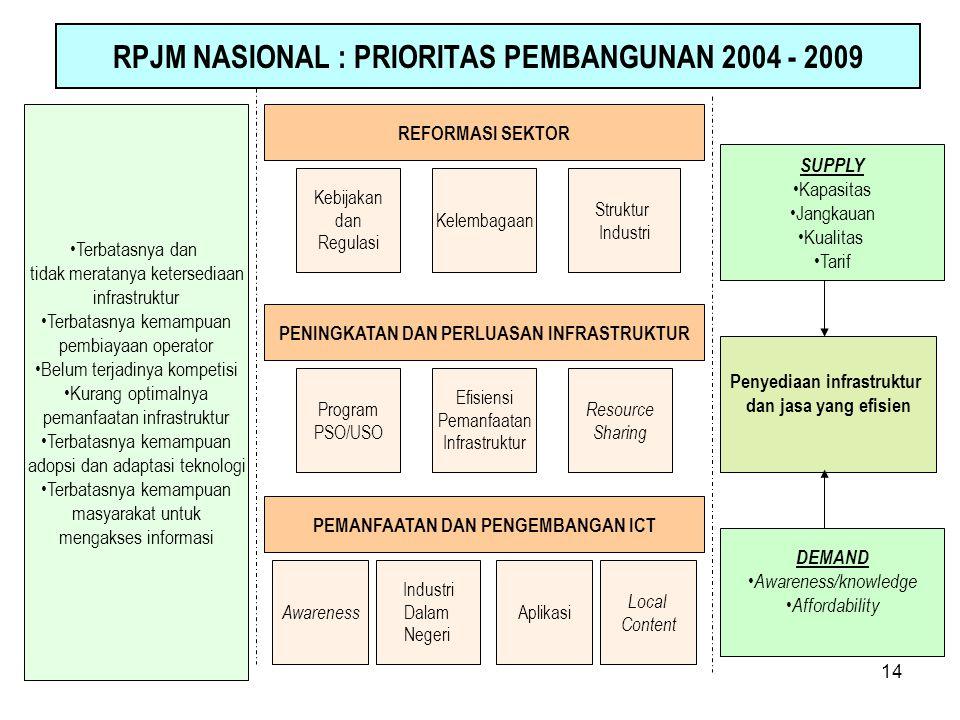 14 RPJM NASIONAL : PRIORITAS PEMBANGUNAN 2004 - 2009 SUPPLY Kapasitas Jangkauan Kualitas Tarif Penyediaan infrastruktur dan jasa yang efisien DEMAND A