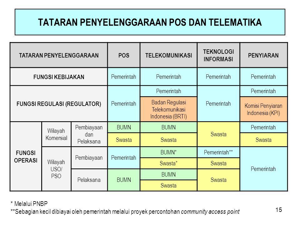 15 TATARAN PENYELENGGARAAN POS DAN TELEMATIKA TATARAN PENYELENGGARAANPOSTELEKOMUNIKASI TEKNOLOGI INFORMASI PENYIARAN FUNGSI KEBIJAKAN Pemerintah FUNGS