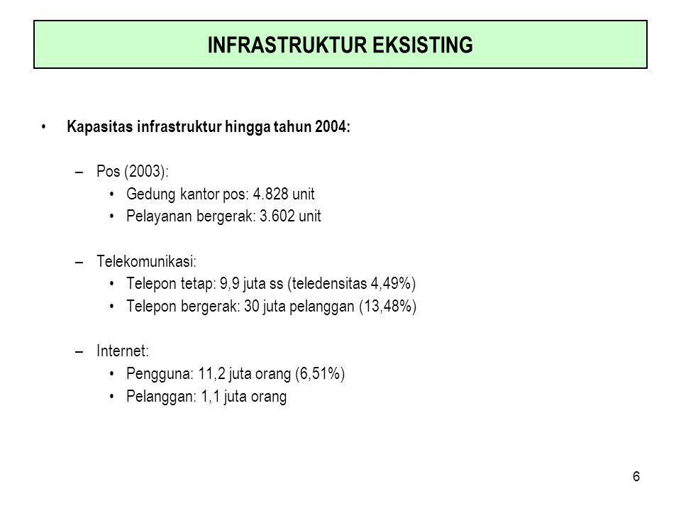 6 INFRASTRUKTUR EKSISTING Kapasitas infrastruktur hingga tahun 2004: –Pos (2003): Gedung kantor pos: 4.828 unit Pelayanan bergerak: 3.602 unit –Teleko