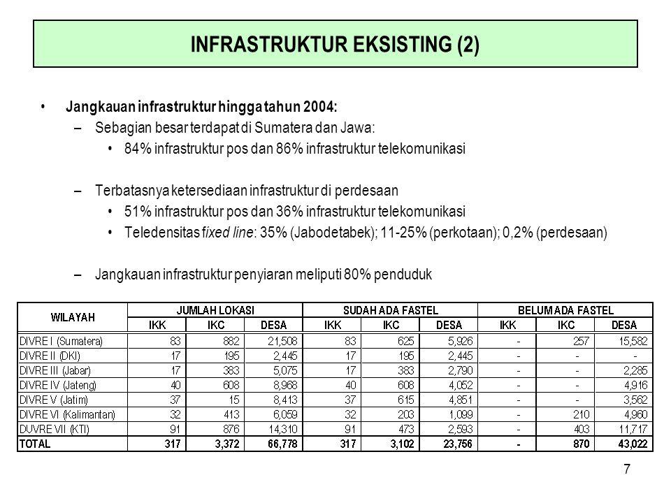 7 INFRASTRUKTUR EKSISTING (2) Jangkauan infrastruktur hingga tahun 2004: –Sebagian besar terdapat di Sumatera dan Jawa: 84% infrastruktur pos dan 86%