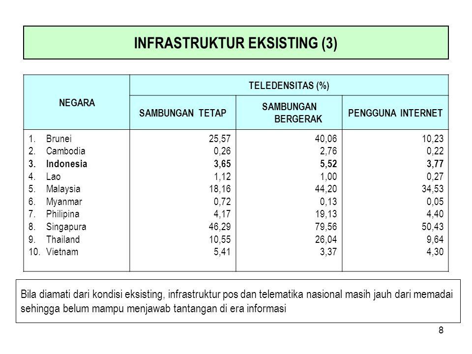 8 NEGARA TELEDENSITAS (%) SAMBUNGAN TETAP SAMBUNGAN BERGERAK PENGGUNA INTERNET 1.Brunei 2.Cambodia 3.Indonesia 4.Lao 5.Malaysia 6.Myanmar 7.Philipina