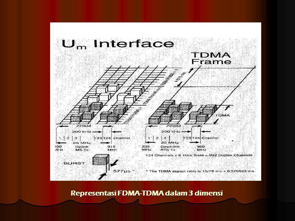 Representasi FDMA-TDMA dalam 3 dimensi