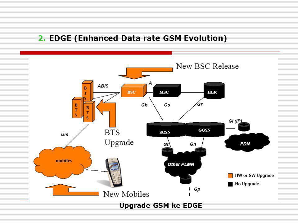 2.EDGE (Enhanced Data rate GSM Evolution) Upgrade GSM ke EDGE