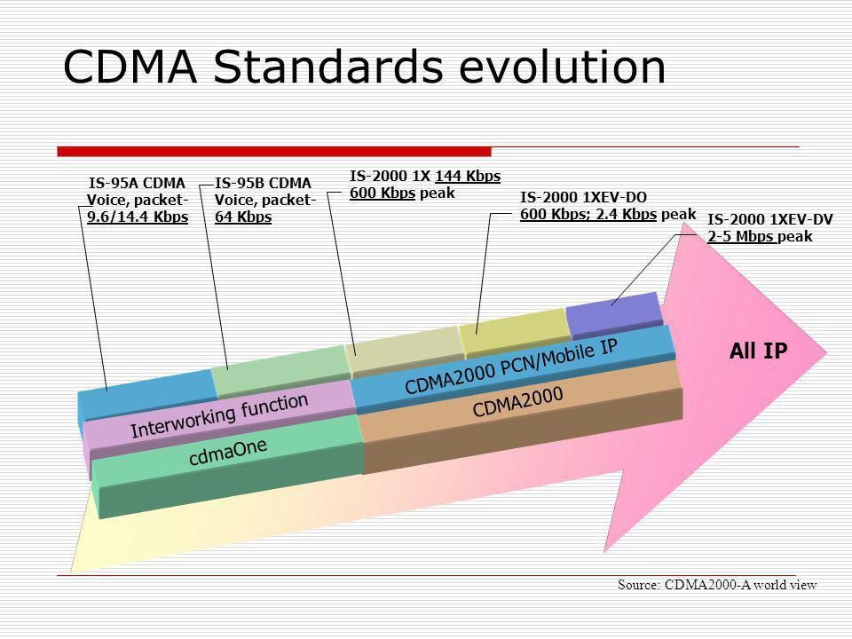 CDMA Standards evolution CDMA2000 PCN/Mobile IP Interworking function CDMA2000 cdmaOne All IP IS-95A CDMA Voice, packet- 9.6/14.4 Kbps IS-95B CDMA Voi