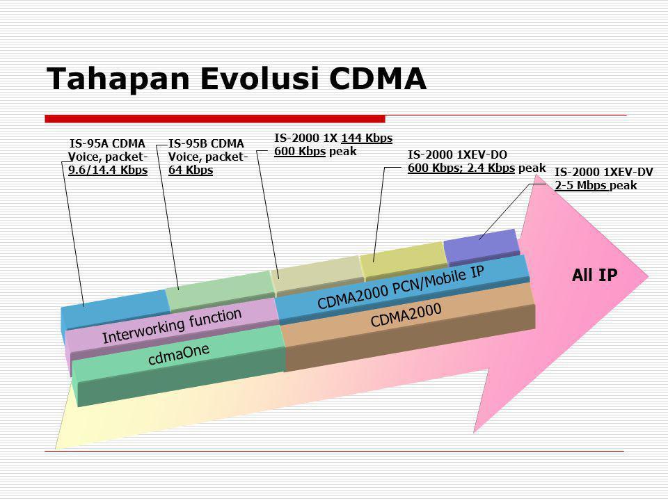 Tahapan Evolusi CDMA CDMA2000 PCN/Mobile IP Interworking function CDMA2000 cdmaOne All IP IS-95A CDMA Voice, packet- 9.6/14.4 Kbps IS-95B CDMA Voice,