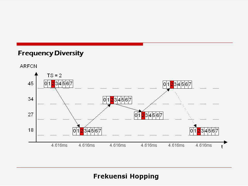 Frequency Diversity Frekuensi Hopping