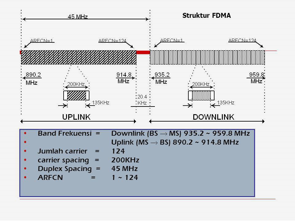Band Frekuensi =Downlink (BS  MS) 935.2 ~ 959.8 MHz Uplink (MS  BS) 890.2 ~ 914.8 MHz Jumlah carrier =124 carrier spacing =200KHz Duplex Spacing = 4