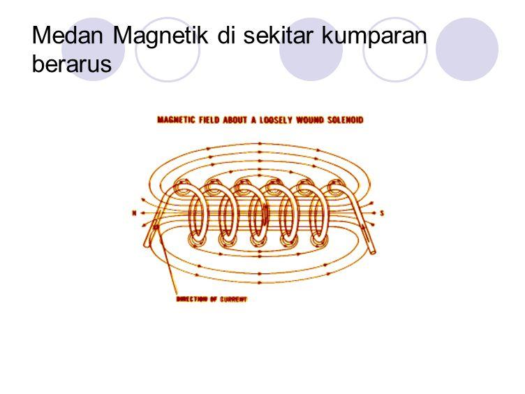 Medan Magnetik di sekitar kumparan berarus