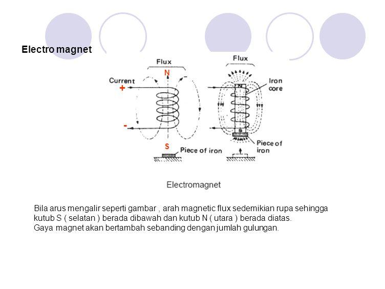 Electro magnet + - N S Bila arus mengalir seperti gambar, arah magnetic flux sedemikian rupa sehingga kutub S ( selatan ) berada dibawah dan kutub N ( utara ) berada diatas.