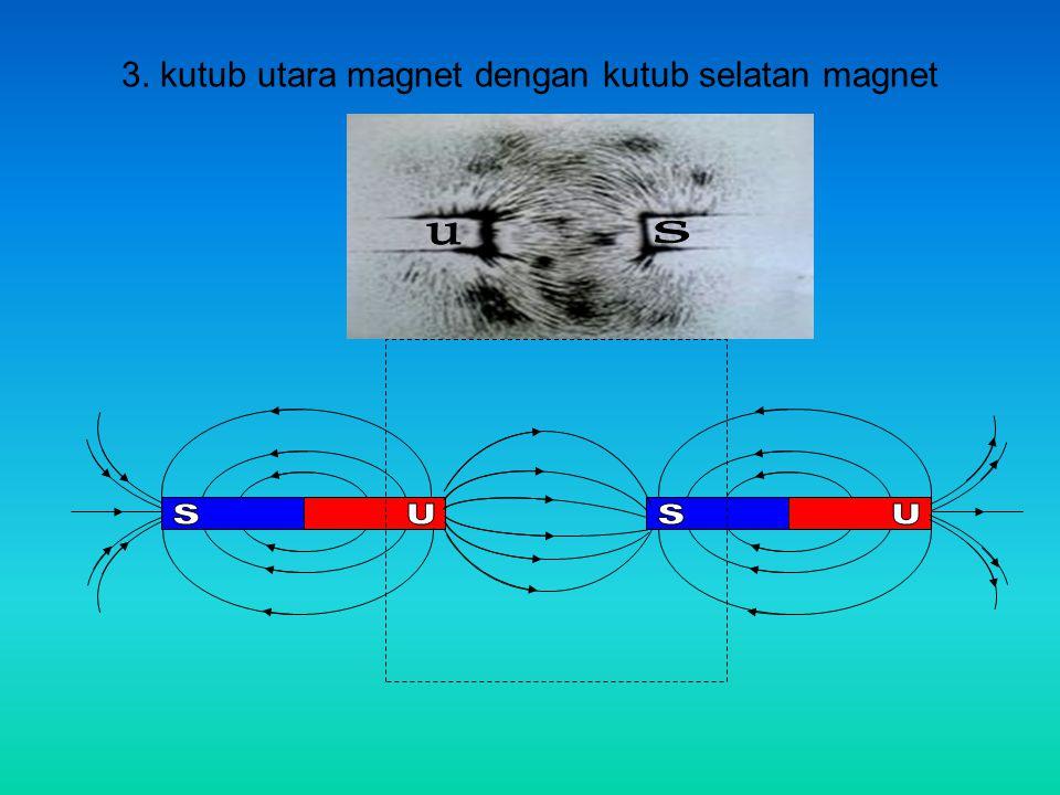 3. kutub utara magnet dengan kutub selatan magnet