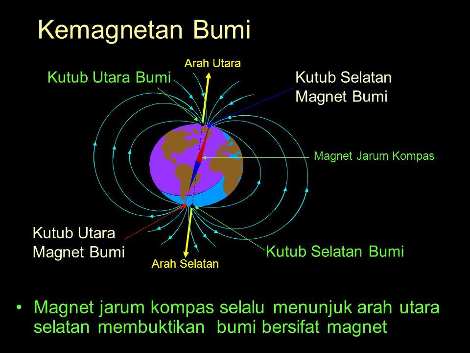 Kemagnetan Bumi Magnet jarum kompas selalu menunjuk arah utara selatan membuktikan bumi bersifat magnet Arah Utara Arah Selatan Kutub Utara BumiKutub