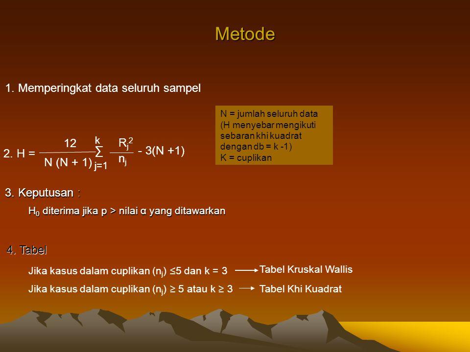 Metode 1. Memperingkat data seluruh sampel 2. H = 12 N (N + 1) ∑ Rj2Rj2 njnj j=1 k - 3(N +1) N = jumlah seluruh data (H menyebar mengikuti sebaran khi