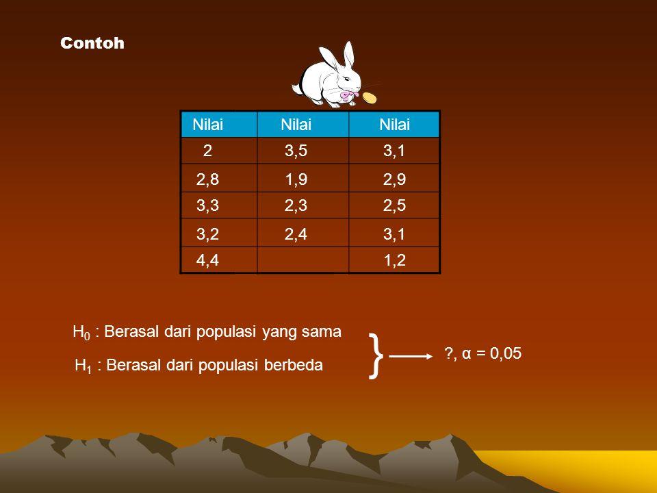 Contoh Nilai 23,53,1 2,81,92,9 3,32,32,5 3,22,43,1 4,41,2 H 0 : Berasal dari populasi yang sama H 1 : Berasal dari populasi berbeda } ?, α = 0,05