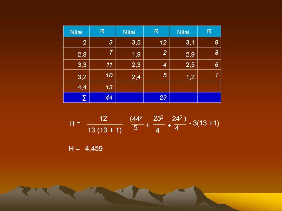 Nilai R R R 2 3 3,5 12 3,1 9 2,8 7 1,9 2 2,9 8 3,3 11 2,3 4 2,5 6 3,2 10 2,4 5 1,2 1 4,4 13 ∑ 4423 H = 12 13 (13 + 1) ( 44 2 5 - 3(13 +1) + 23 2 4 + 2