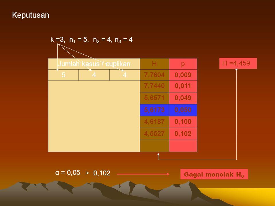 Keputusan k =3, n 1 = 5, n 2 = 4, n 3 = 4 Jumlah kasus / cuplikanHp 5447,76040,009 7,74400,011 5,65710,049 5,61730,050 4,61870,100 4,55270,102 α = 0,0