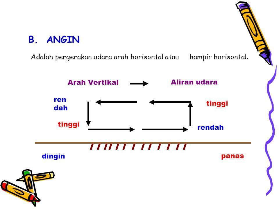 B. ANGIN Adalah pergerakan udara arah horisontal atau hampir horisontal. tinggi ren dah tinggi Arah VertikalAliran udara rendah dinginpanas