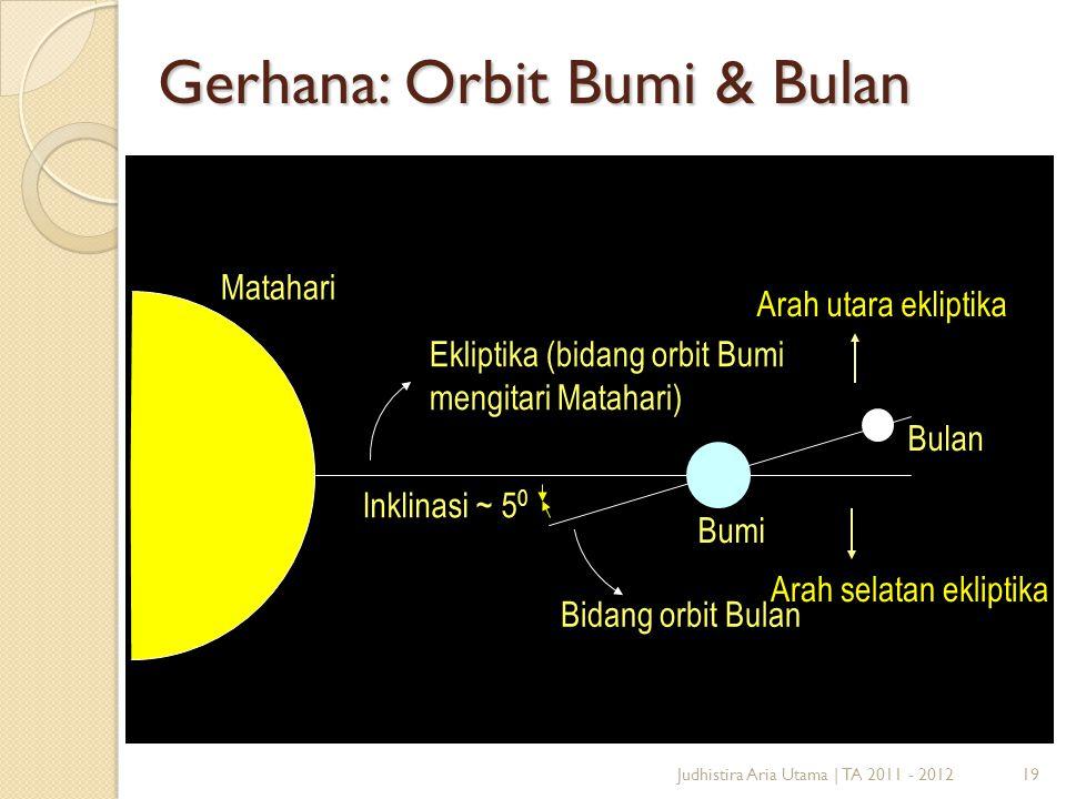 19 Gerhana: Orbit Bumi & Bulan Judhistira Aria Utama | TA 2011 - 2012 Matahari Ekliptika (bidang orbit Bumi mengitari Matahari) Bumi Bulan Bidang orbi