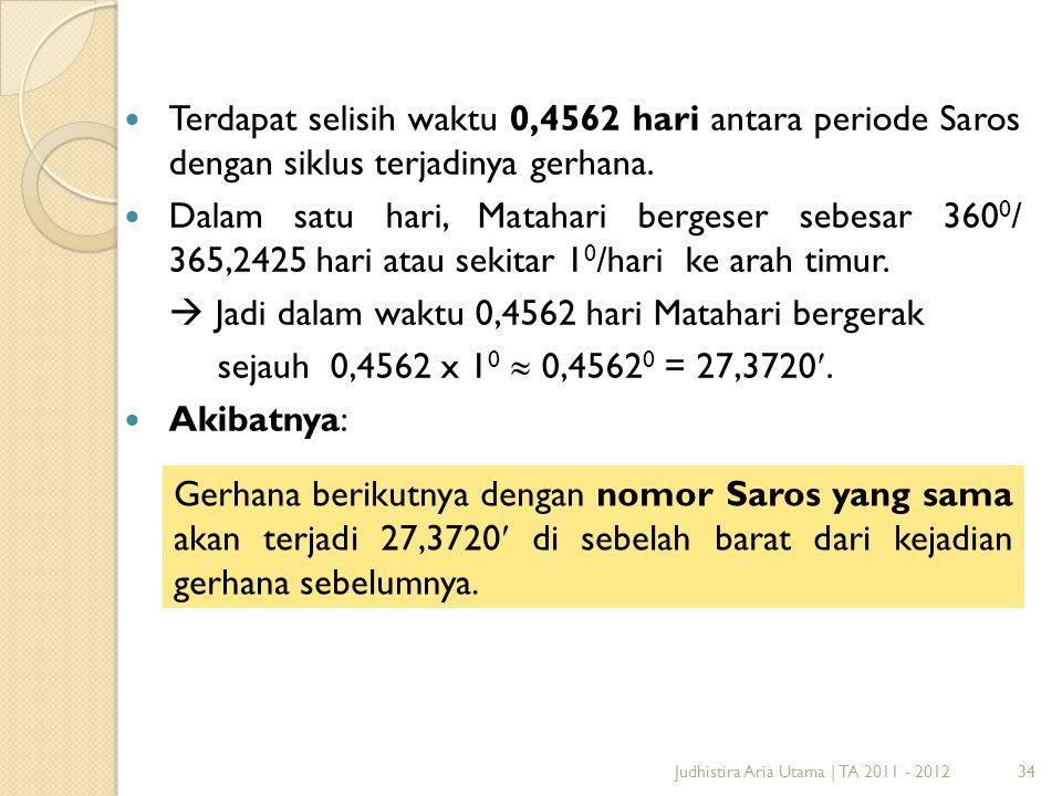 34Judhistira Aria Utama | TA 2011 - 2012 Terdapat selisih waktu 0,4562 hari antara periode Saros dengan siklus terjadinya gerhana. Dalam satu hari, Ma