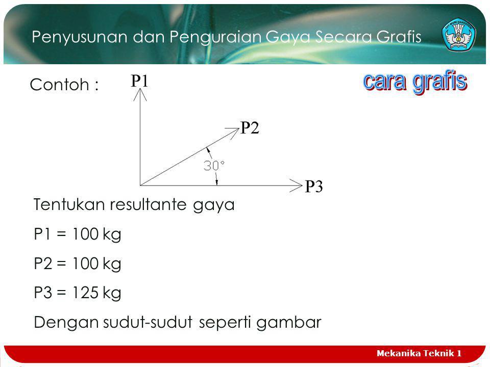 Penyusunan dan Penguraian Gaya Secara Grafis Contoh : Tentukan resultante gaya P1 = 100 kg P2 = 100 kg P3 = 125 kg Dengan sudut-sudut seperti gambar Mekanika Teknik 1