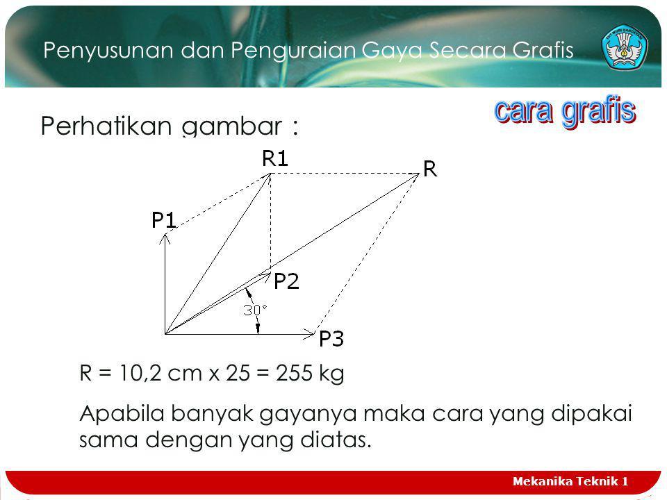 Penyusunan dan Penguraian Gaya Secara Grafis Perhatikan gambar : R = 10,2 cm x 25 = 255 kg Apabila banyak gayanya maka cara yang dipakai sama dengan yang diatas.