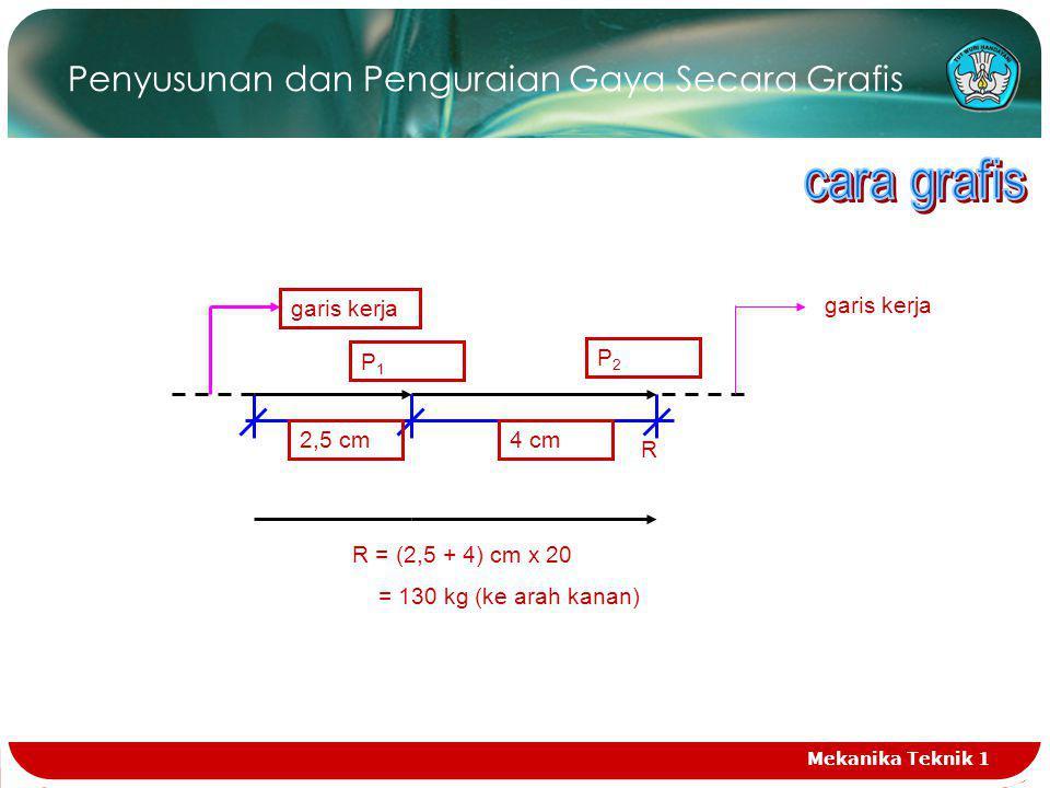 Penyusunan dan Penguraian Gaya Secara Grafis R R = (2,5 + 4) cm x 20 = 130 kg (ke arah kanan) P2P2 2,5 cm4 cm P1P1 garis kerja Mekanika Teknik 1