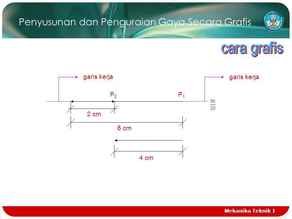 Penyusunan dan Penguraian Gaya Secara Grafis a.Gambarkan vektor P 1 = = 6 cm b.Gambarkan vektor P1 = = 2 cm Jadi R = ( 6 – 2 ) cm x 25 = 100 kg ( arah ke kiri ) Mekanika Teknik 1