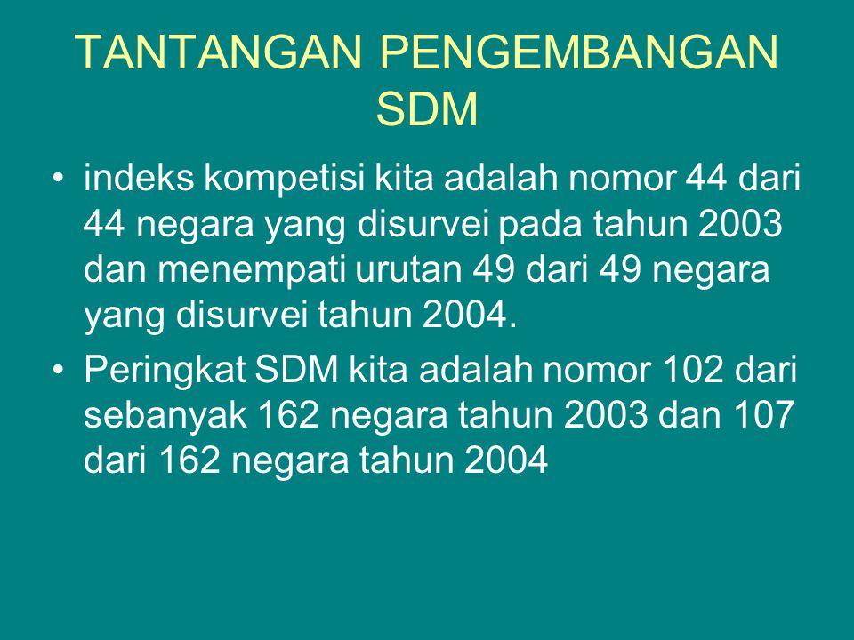 TANTANGAN PENGEMBANGAN SDM indeks kompetisi kita adalah nomor 44 dari 44 negara yang disurvei pada tahun 2003 dan menempati urutan 49 dari 49 negara yang disurvei tahun 2004.