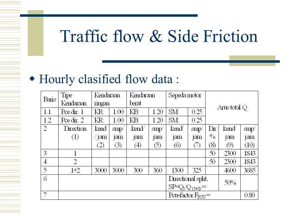 Traffic flow & Side Friction  Hourly clasified flow data :