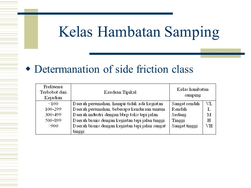 Kelas Hambatan Samping  Determanation of side friction class