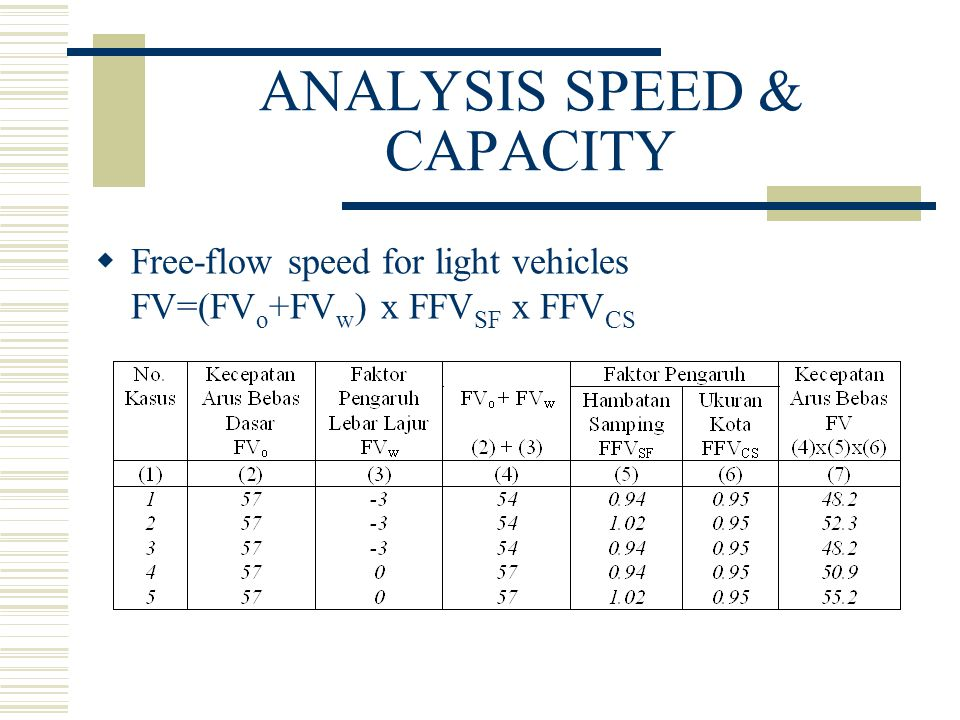 ANALYSIS SPEED & CAPACITY  Free-flow speed for light vehicles FV=(FV o +FV w ) x FFV SF x FFV CS