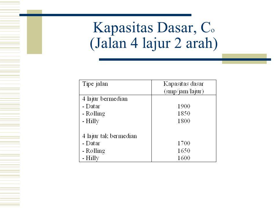 Kapasitas Dasar, C o (Jalan 4 lajur 2 arah)