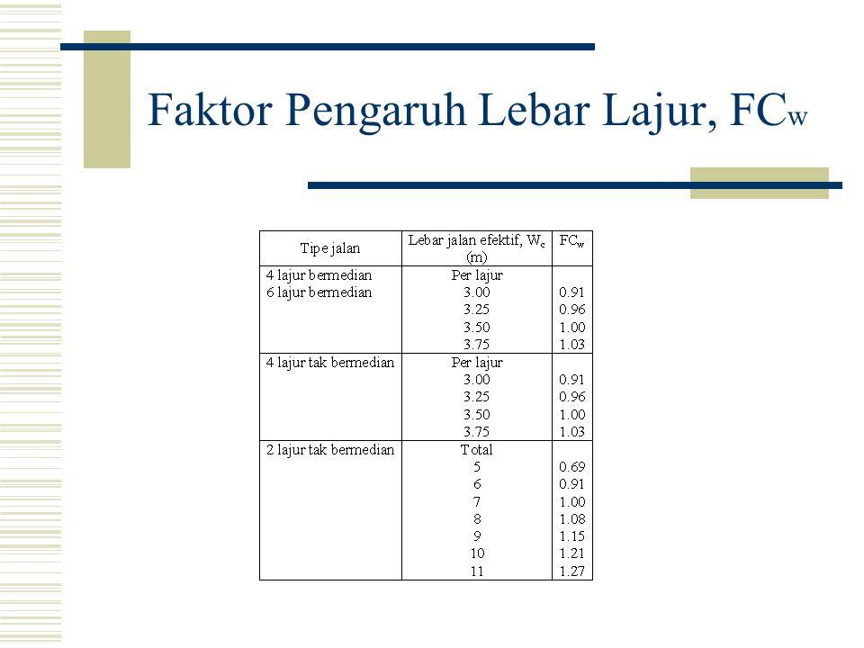 Faktor Pengaruh Lebar Lajur, FC w