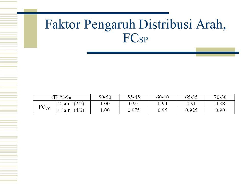 Faktor Pengaruh Distribusi Arah, FC SP