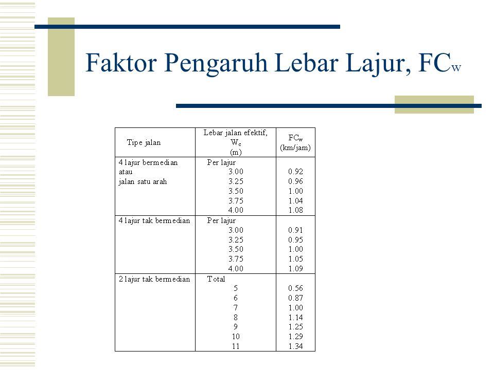 AALYSIS SPEED & CAPACITY  Capacity C = C o x FC w x FC SP x FC SF x FC CS