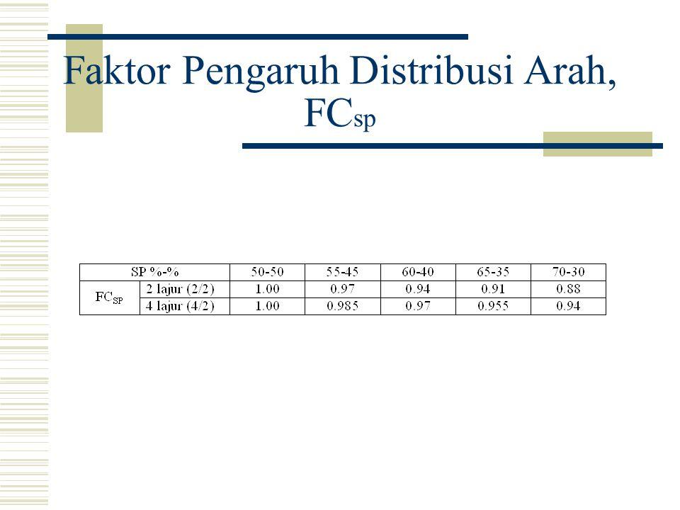 Faktor Pengaruh Hambatan Samping, FC SF (Jalan memiliki bahu)