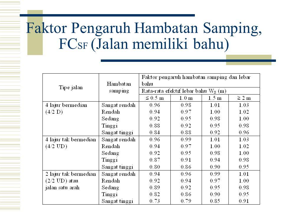 Faktor Pengaruh Hambatan Samping, FC SF (Jalan memiliki kerb)