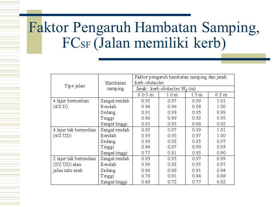 Faktor Pengaruh Ukuran Kota, FC CS