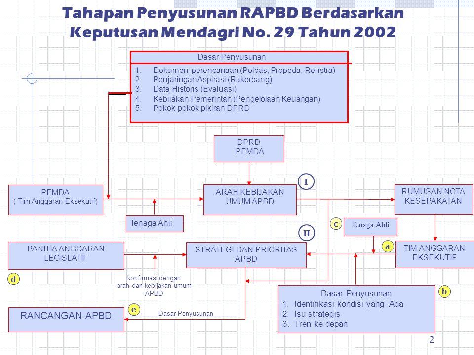 1 MEKANISME PENYUSUNAN RAPBD Pemerintah Provinsi Gorontalo Gorontalo, 5 Agustus 2003