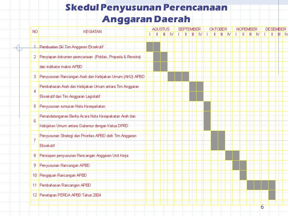 5 II. Strategi dan Prioritas APBD Dalam penyusunan strategi dan prioritas APBD, Daerah dapat melaksanakannya melalui mekanisme sebagai berikut : a. Be