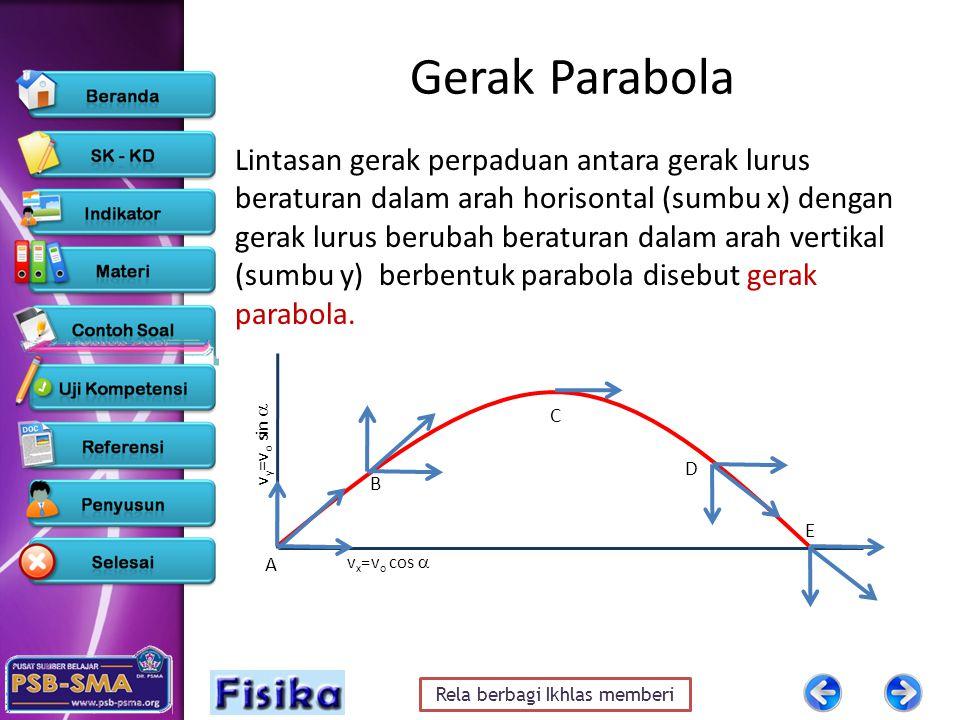 Rela berbagi Ikhlas memberi Gerak Parabola Lintasan gerak perpaduan antara gerak lurus beraturan dalam arah horisontal (sumbu x) dengan gerak lurus be